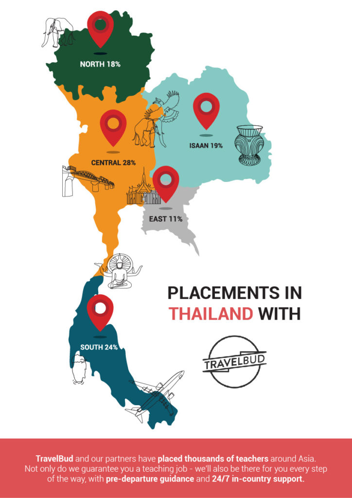Placements in Thailand with TravelBud